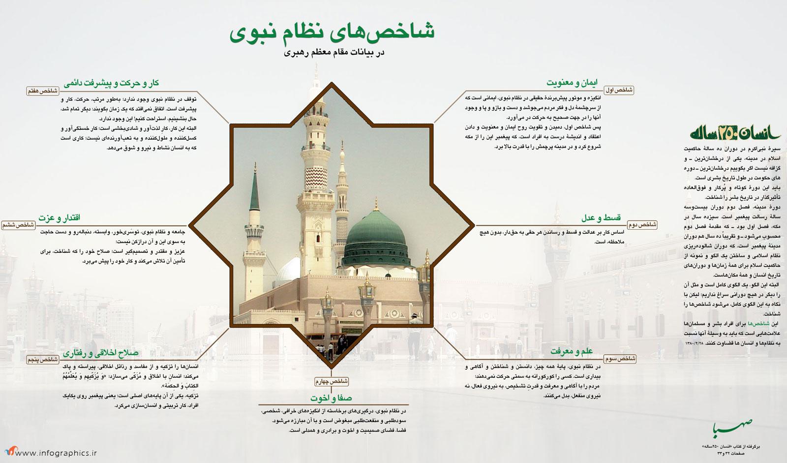 شاخص های نظام نبوی (به مناسبت عید سعید مبعث)